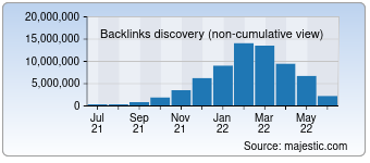 Majestic Backlink History Chart for Ipros.jp