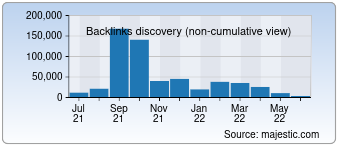 Majestic Backlink History Chart for Irrigator.ru