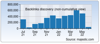 Majestic Backlink History Chart for Itsfoss.com