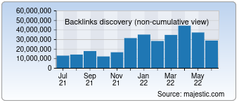 Majestic Backlink History Chart for Jd.com