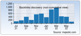 Majestic Backlink History Chart for Kidy.eu