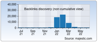 Majestic Backlink History Chart for Krot.info