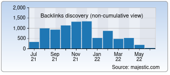 Majestic Backlink History Chart for Lafn.org