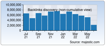 Majestic Backlink History Chart for Lemonde.fr