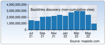 Majestic Backlink History Chart for Linkedin.com