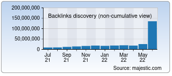 Majestic Backlink History Chart for Live.com