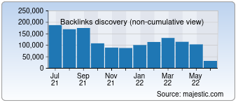 Majestic Backlink History Chart for Losarcanos.com