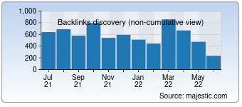 Majestic Backlink History Chart for Marketingmind.in