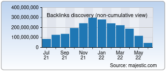 Majestic Backlink History Chart for Microsoft.com
