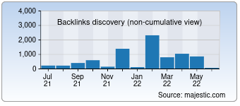 Majestic Backlink History Chart for Mistymag.ru