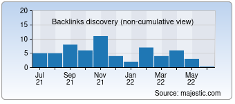 Majestic Backlink History Chart for Mon-mari.ru