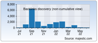 Majestic Backlink History Chart for Monitoring-hardware.com