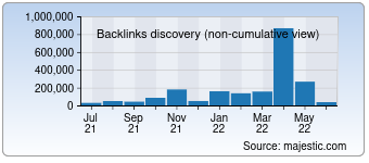 Majestic Backlink History Chart for Msme.gov.in