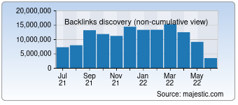 Majestic Backlink History Chart for Msn.com