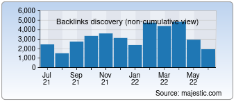 Majestic Backlink History Chart for Mz-mz.net