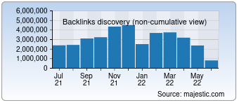 Majestic Backlink History Chart for Netflix.com