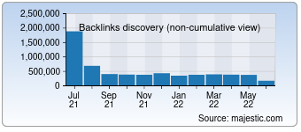 Majestic Backlink History Chart for Nettiauto.com