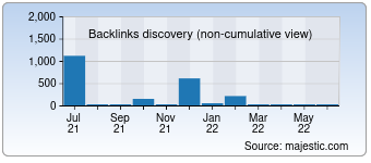 Majestic Backlink History Chart for Ngradio.net