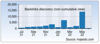 Majestic Backlink History Chart for Openenglish.com