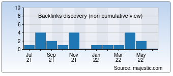 Majestic Backlink History Chart for Outdoorreviews.co.uk