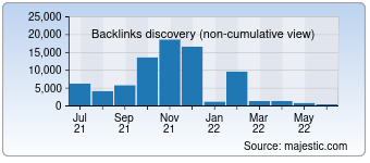 Majestic Backlink History Chart for Packersmoverscompany.in