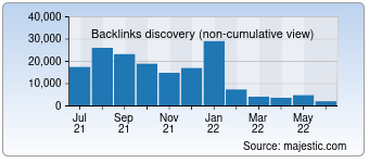 Majestic Backlink History Chart for Pingtest.net