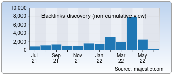 Majestic Backlink History Chart for Placementstore.com