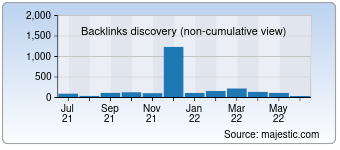 Majestic Backlink History Chart for Postcard.news