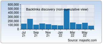 Majestic Backlink History Chart for Practicalecommerce.com