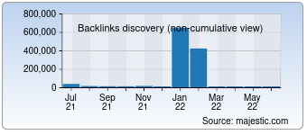 Majestic Backlink History Chart for Prohoster.info