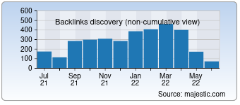 Majestic Backlink History Chart for Quackquack.in