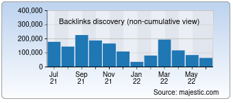 Majestic Backlink History Chart for Raider.io
