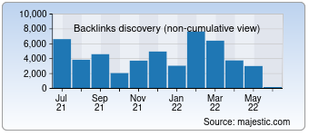Majestic Backlink History Chart for Rankingtoday-seobookmarking.net