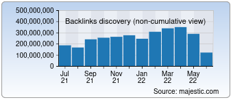 Majestic Backlink History Chart for Reddit.com