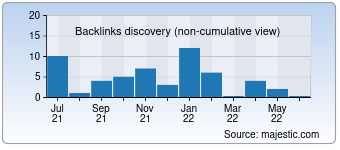 Majestic Backlink History Chart for Remontoff-perm.ru