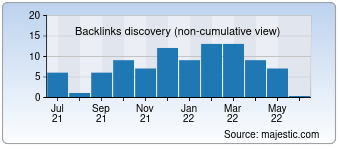 Majestic Backlink History Chart for Remontoff89.ru