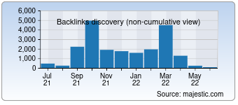 Majestic Backlink History Chart for Romulation.net