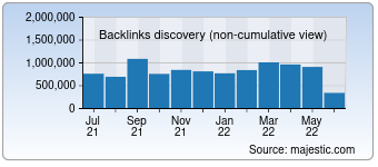 Majestic Backlink History Chart for Rp-online.de