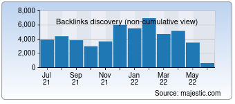 Majestic Backlink History Chart for Seo-links.xyz