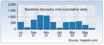 Majestic Backlink History Chart for Silver-mania.ru
