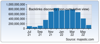 Majestic Backlink History Chart for Sina.com.cn