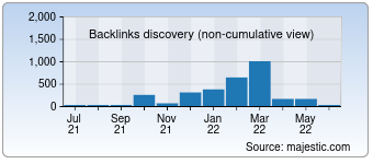 Majestic Backlink History Chart for Skypka-avto.ru