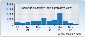 Majestic Backlink History Chart for Smartbiography.com