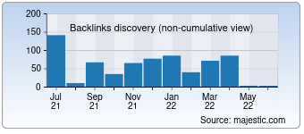 Majestic Backlink History Chart for Snapcity.in