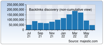 Majestic Backlink History Chart for Sohu.com