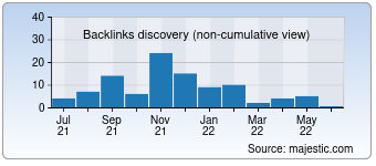 Majestic Backlink History Chart for Sosochechki.info