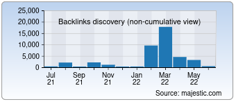 Majestic Backlink History Chart for Star-bus.ru