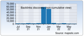Majestic Backlink History Chart for Stickergiant.com