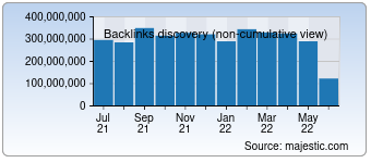 Majestic Backlink History Chart for T.co