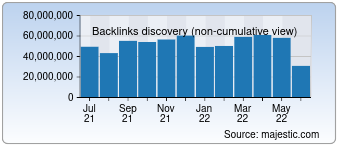 Majestic Backlink History Chart for Taobao.com
